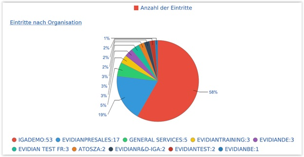 identity-governance-and-administration-report-de