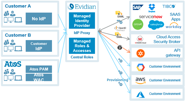 Unified cloud identity and access management solution
